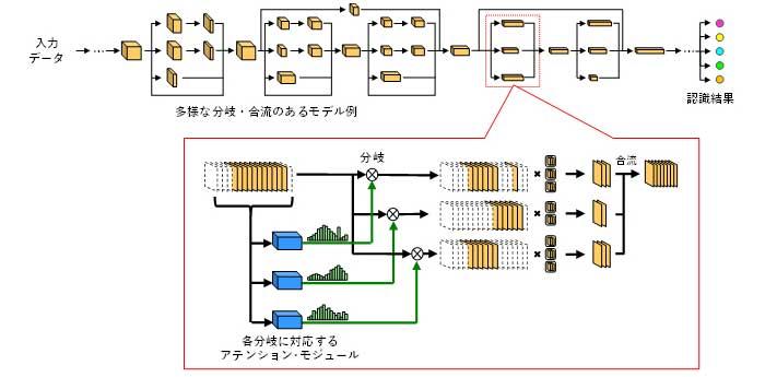 図3 今回開発したモデル軽量化技術
