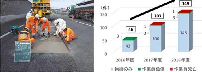 路上作業の様子(左)と、工事規制区域内に誤って進入する事故件数(NEXCO中日本管内、同社調べ)
