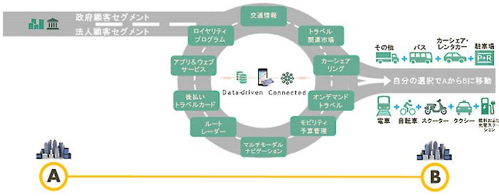 総合モビリティサービス概念図