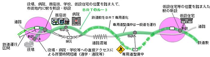 BRTによる復旧のイメージ(JR東日本ホームページより)
