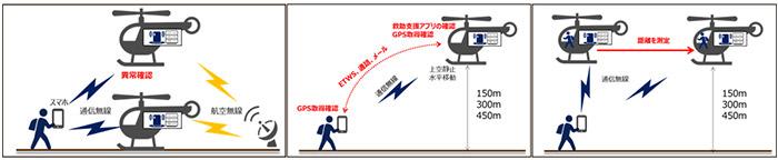 実証実験イメージ図1(上記 1. ~ 3. )