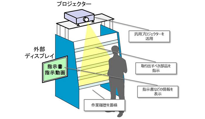 プロジェクションアッセンブリーシステム・システム構成例(OKI、HPより)