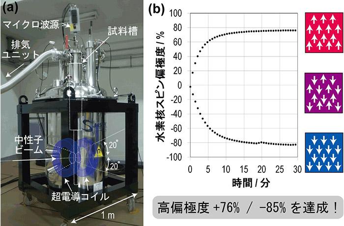 茨城大学が開発した動的核スピン偏極装置