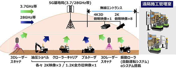 実証試験のイメージ図