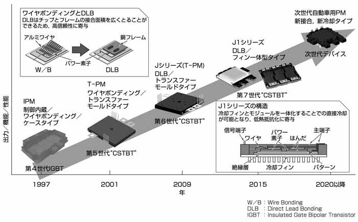 三菱電機の自動車用パワーモジュールの変遷(三菱電機技報より引用)