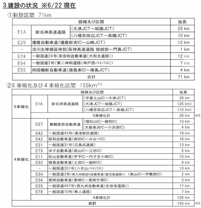 ※5:6 車線化・4車線化の延長には、新設事業中の新名神(大津 JCT~城陽 JCT、八幡京田辺 JCT~高槻 JCT)を含まない。