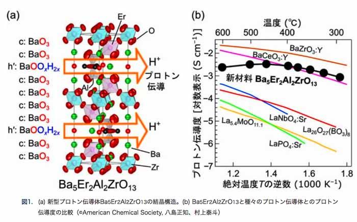 図1. (a) 新型プロトン伝導体Ba5Er2Al2ZrO13の結晶構造。(©American Chemical Society, 八島正知、村上泰斗)