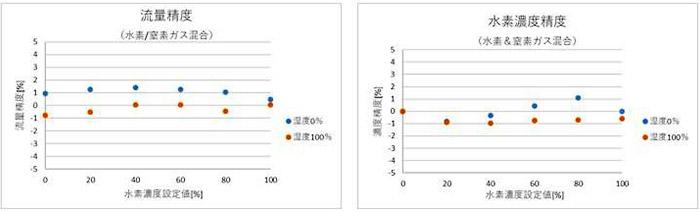 高湿環境下における水素流量・濃度の計測結果(流量25 NL/m,35℃,大気圧)