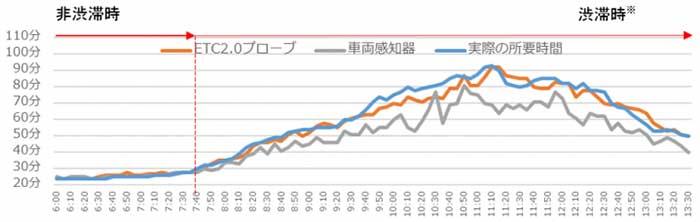 所要時間の比較例(2020年8月15日、E1東名 下り線 東京IC~厚木IC間)/※「渋滞時」は、通常の所要時間+5分以上を要する時間帯を指す。