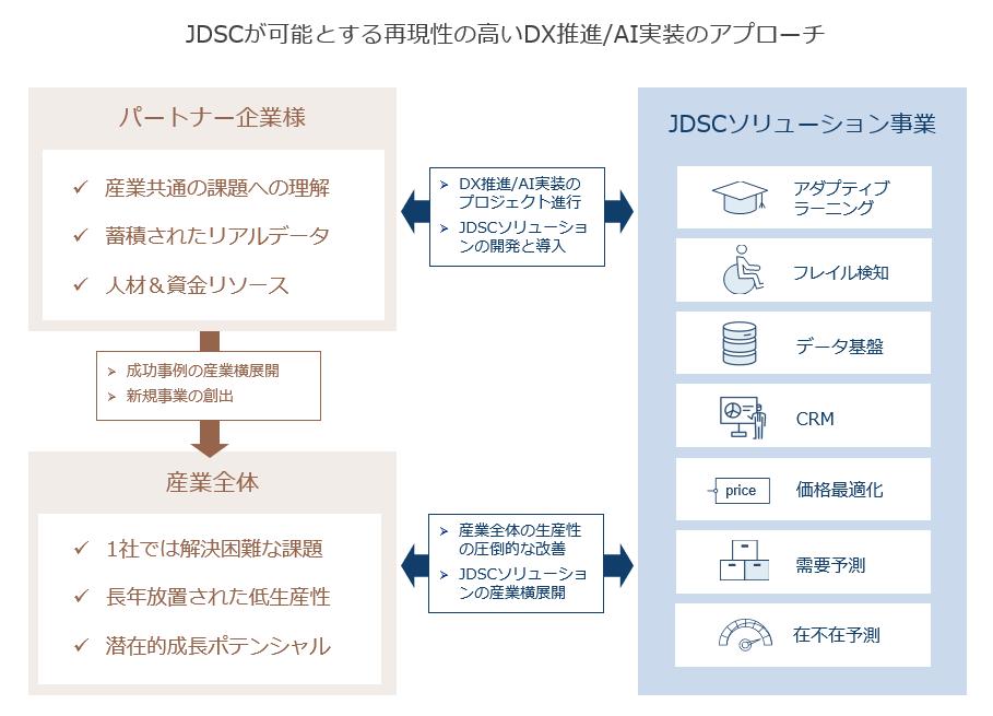 jdsc_from_university_of_Tokyo_raises_2.9_billion_2