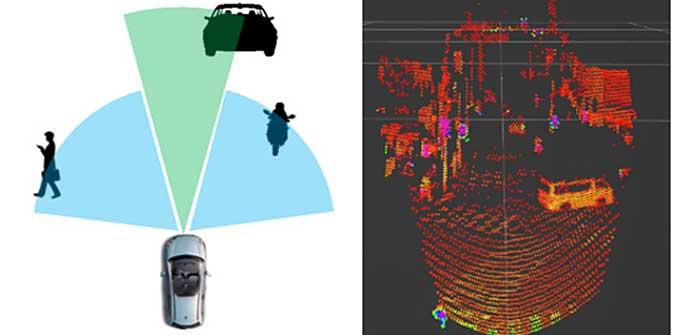 左:組み合わせ例(Medium Range×1+Short Range×2)/右:点群データ(Medium Range×1)。