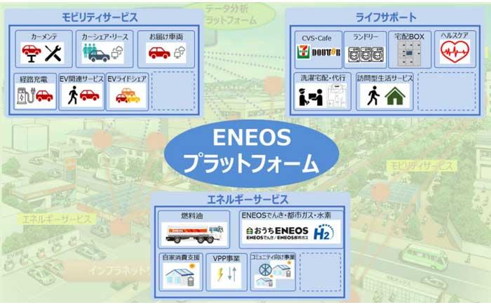 ENEOSプラットフォーム(次世代型エネルギー供給・地域サービス)全体像